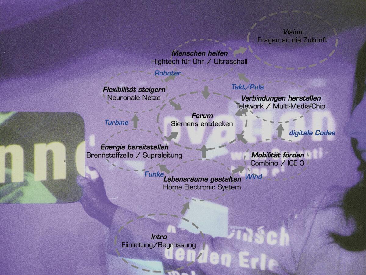 Ausstellung-Innovationswelt